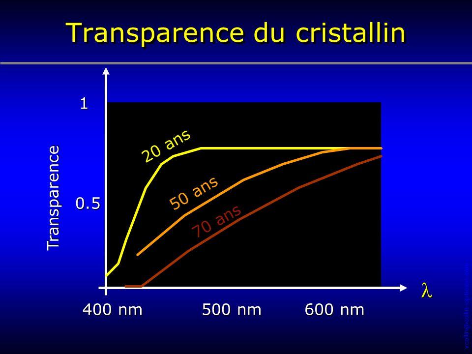 vcollin@collin-opticien.com Transparence du cristallin 1 0.5 Transparence 400 nm 600 nm 500 nm 20 ans 50 ans 70 ans