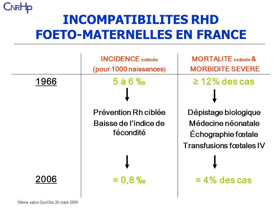 19ème salon GynObs 20 mars 2009 INCOMPATIBILITES RHD FOETO-MATERNELLES EN FRANCE INCIDENCE estimée (pour 1000 naissances ) MORTALITE estimée & MORBIDITE SEVERE 19665 à 6 12% des cas Prévention Rh ciblée Baisse de lindice de fécondité Dépistage biologique Médecine néonatale Échographie fœtale Transfusions fœtales IV 2006 0,8 4% des cas
