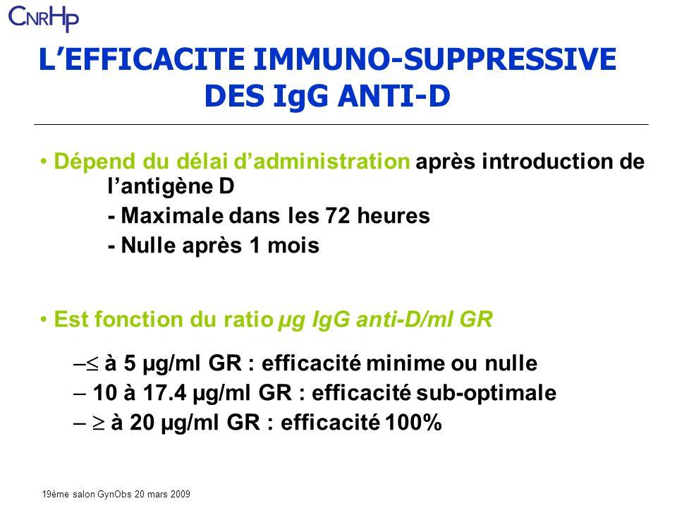 19ème salon GynObs 20 mars 2009 LEFFICACITE IMMUNO-SUPPRESSIVE DES IgG ANTI-D Dépend du délai dadministration après introduction de lantigène D - Maximale dans les 72 heures - Nulle après 1 mois Est fonction du ratio µg IgG anti-D/ml GR – à 5 µg/ml GR : efficacité minime ou nulle – 10 à 17.4 µg/ml GR : efficacité sub-optimale – à 20 µg/ml GR : efficacité 100%