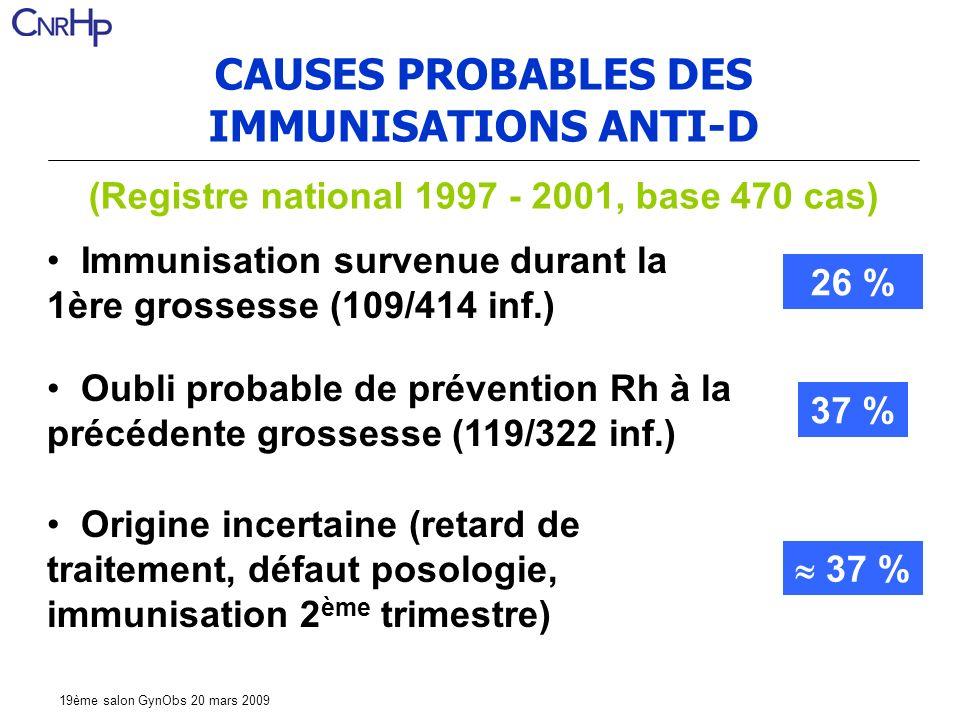 19ème salon GynObs 20 mars 2009 CAUSES PROBABLES DES IMMUNISATIONS ANTI-D (Registre national 1997 - 2001, base 470 cas) Immunisation survenue durant la 1ère grossesse (109/414 inf.) Oubli probable de prévention Rh à la précédente grossesse (119/322 inf.) Origine incertaine (retard de traitement, défaut posologie, immunisation 2 ème trimestre) 26 % 37 %