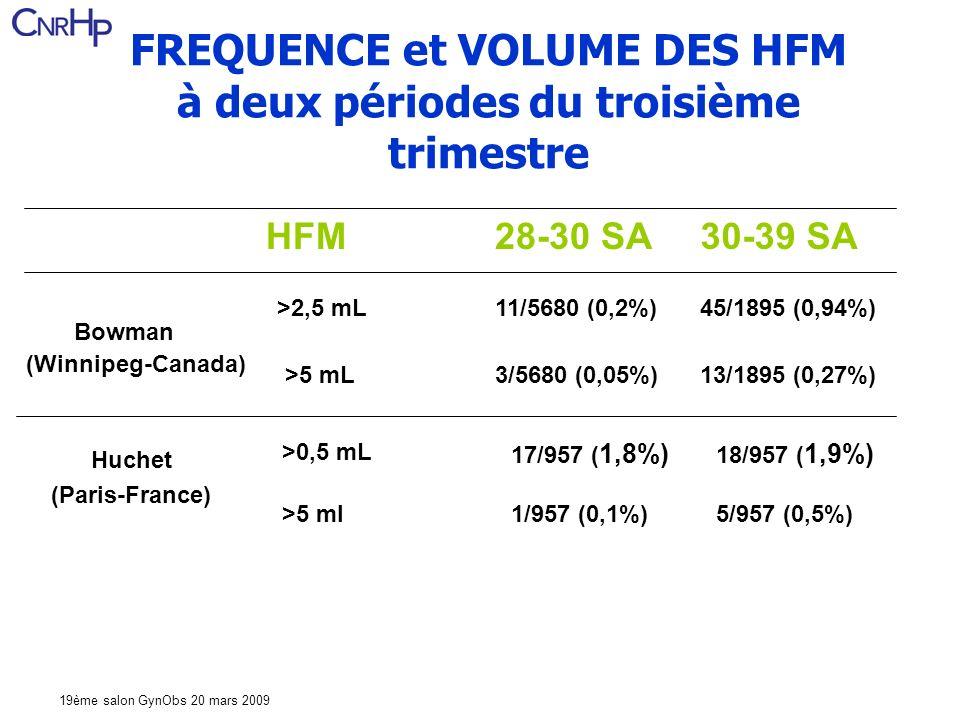 19ème salon GynObs 20 mars 2009 FREQUENCE et VOLUME DES HFM à deux périodes du troisième trimestre 5/957 (0,5%)1/957 (0,1%)>5 ml 18/957 ( 1,9%) 17/957 ( 1,8%) >0,5 mL Huchet (Paris-France) 13/1895 (0,27%)3/5680 (0,05%)>5 mL 45/1895 (0,94%)11/5680 (0,2%)>2,5 mL (Winnipeg-Canada) Bowman 30-39 SA28-30 SAHFM