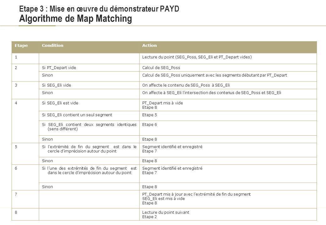Etape 3 : Mise en œuvre du démonstrateur PAYD Mise en œuvre du projet / Etapes Définition du périmètre Proposition de scenarios Rédaction des spécific