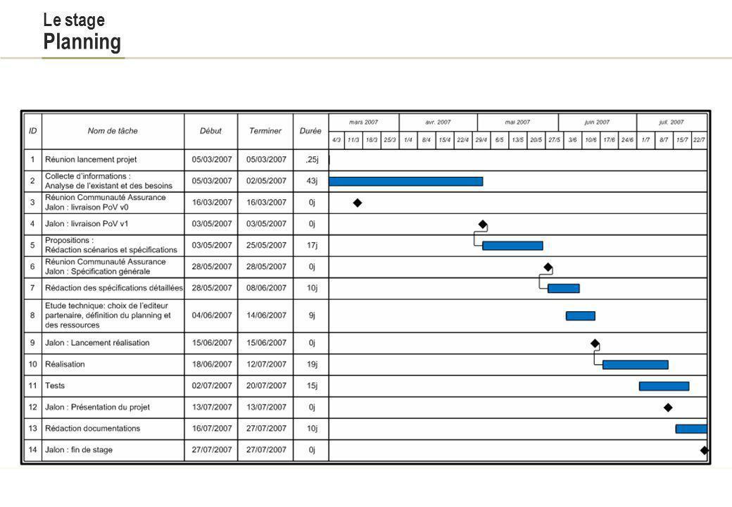 Le stage Contexte Le secteur Banque-Assurance de Capgemini occupe une position de leader en services financiers Capgemini Ouest est fortement implanté