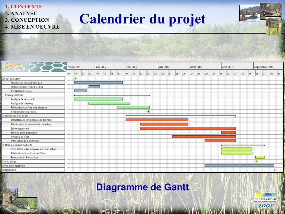 Calendrier du projet Diagramme de Gantt 1. CONTEXTE 2. ANALYSE 3. CONCEPTION 4. MISE EN OEUVRE