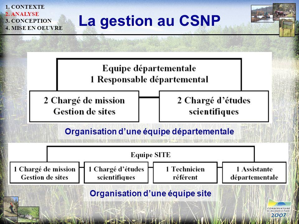 La gestion au CSNP Organisation dune équipe départementale Organisation dune équipe site 1. CONTEXTE 2. ANALYSE 3. CONCEPTION 4. MISE EN OEUVRE