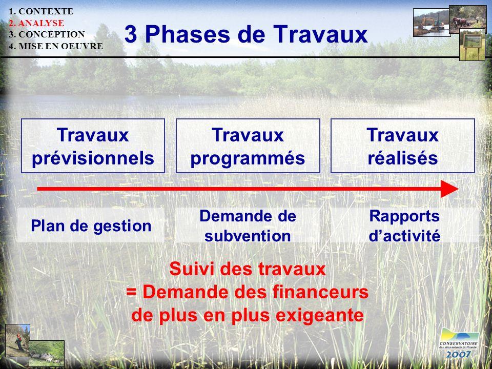3 Phases de Travaux Plan de gestion Travaux prévisionnels Travaux programmés Travaux réalisés Demande de subvention Rapports dactivité Suivi des trava