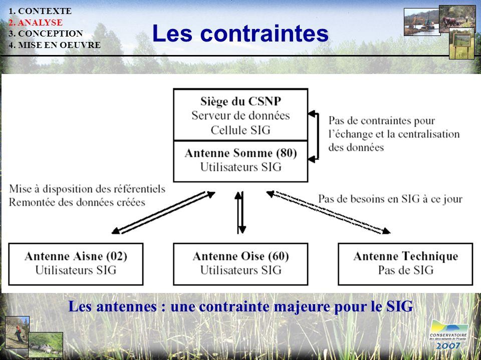 Les contraintes Les antennes : une contrainte majeure pour le SIG 1. CONTEXTE 2. ANALYSE 3. CONCEPTION 4. MISE EN OEUVRE