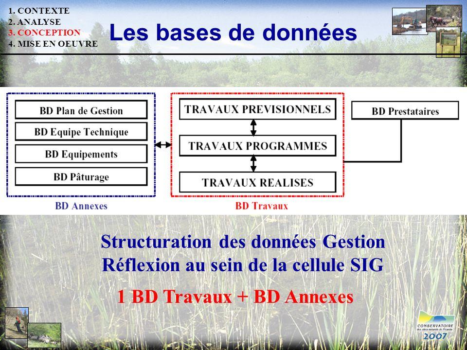 Les bases de données Structuration des données Gestion Réflexion au sein de la cellule SIG 1. CONTEXTE 2. ANALYSE 3. CONCEPTION 4. MISE EN OEUVRE 1 BD