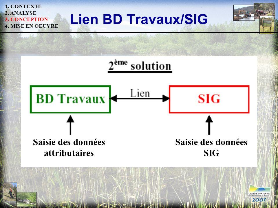 Lien BD Travaux/SIG Saisie des données attributaires Saisie des données SIG 1. CONTEXTE 2. ANALYSE 3. CONCEPTION 4. MISE EN OEUVRE