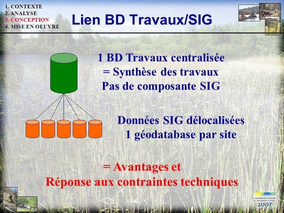 Lien BD Travaux/SIG 1 BD Travaux centralisée = Synthèse des travaux Pas de composante SIG Données SIG délocalisées 1 géodatabase par site = Avantages