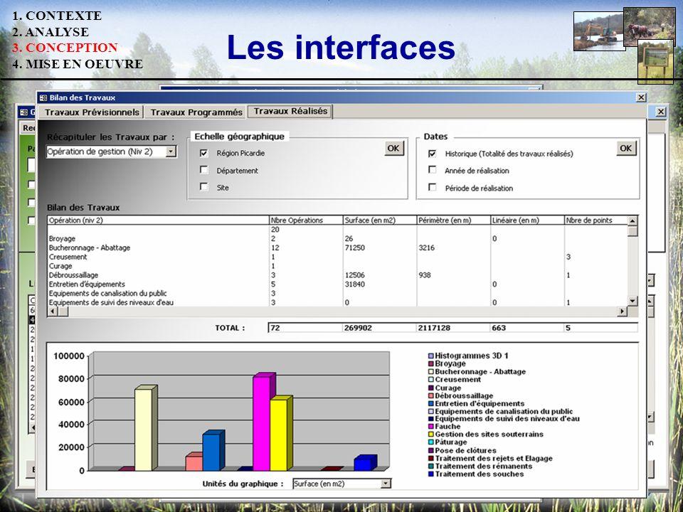 Les interfaces 1. CONTEXTE 2. ANALYSE 3. CONCEPTION 4. MISE EN OEUVRE