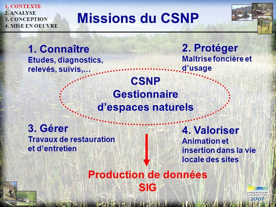 Missions du CSNP CSNP Gestionnaire despaces naturels 1. Connaître Etudes, diagnostics, relevés, suivis,… 2. Protéger Maîtrise foncière et dusage 3. Gé