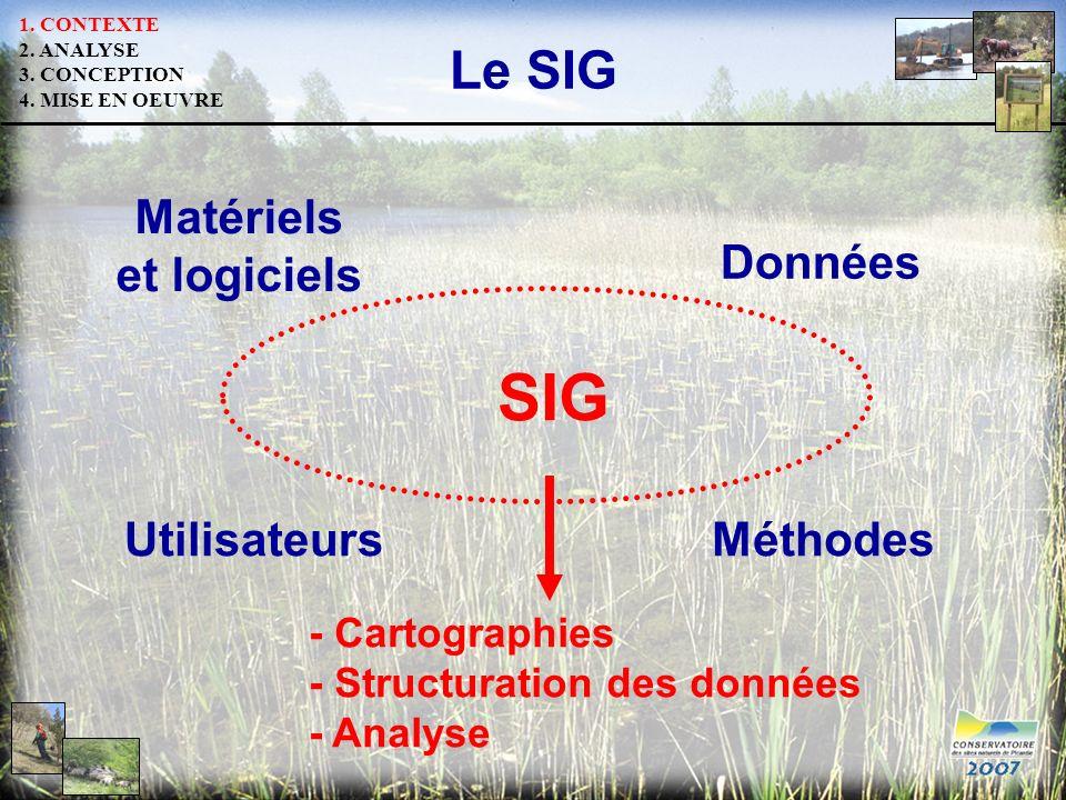 Le SIG SIG Matériels et logiciels Données UtilisateursMéthodes - Cartographies - Structuration des données - Analyse 1. CONTEXTE 2. ANALYSE 3. CONCEPT