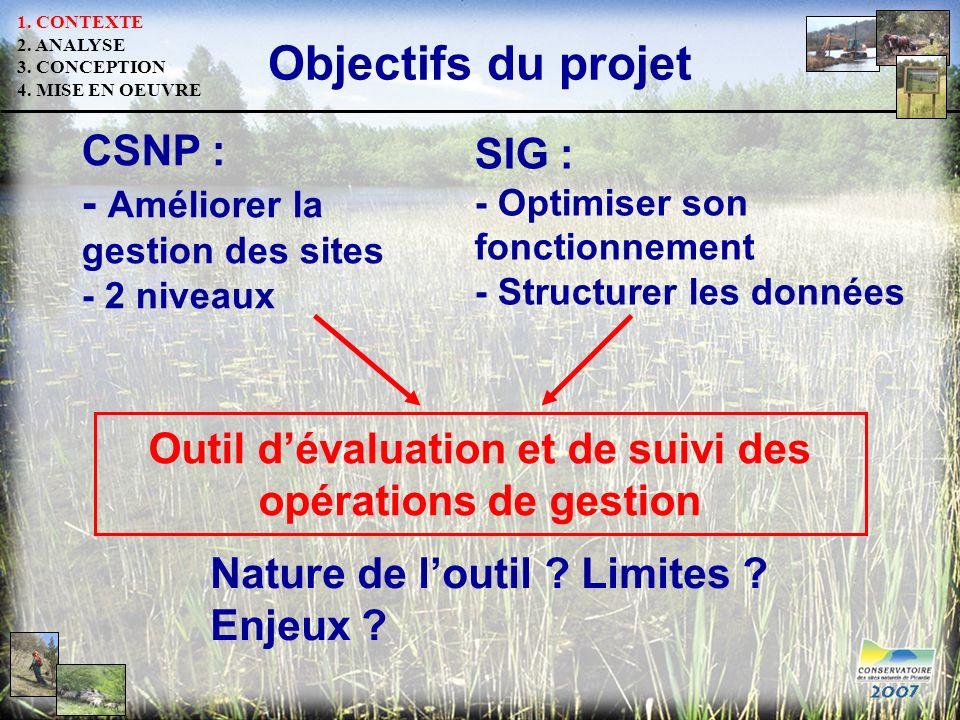 Objectifs du projet SIG : - Optimiser son fonctionnement - Structurer les données CSNP : - Améliorer la gestion des sites - 2 niveaux Outil dévaluatio