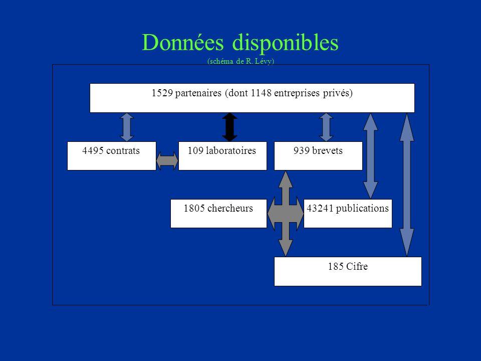 Données disponibles (schéma de R.