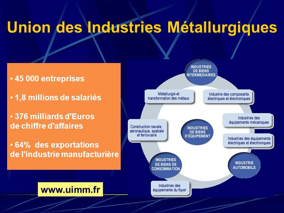 Union des Industries Métallurgiques 45 000 entreprises 1,8 millions de salariés 376 milliards d'Euros de chiffre d'affaires 64% des exportations de l'