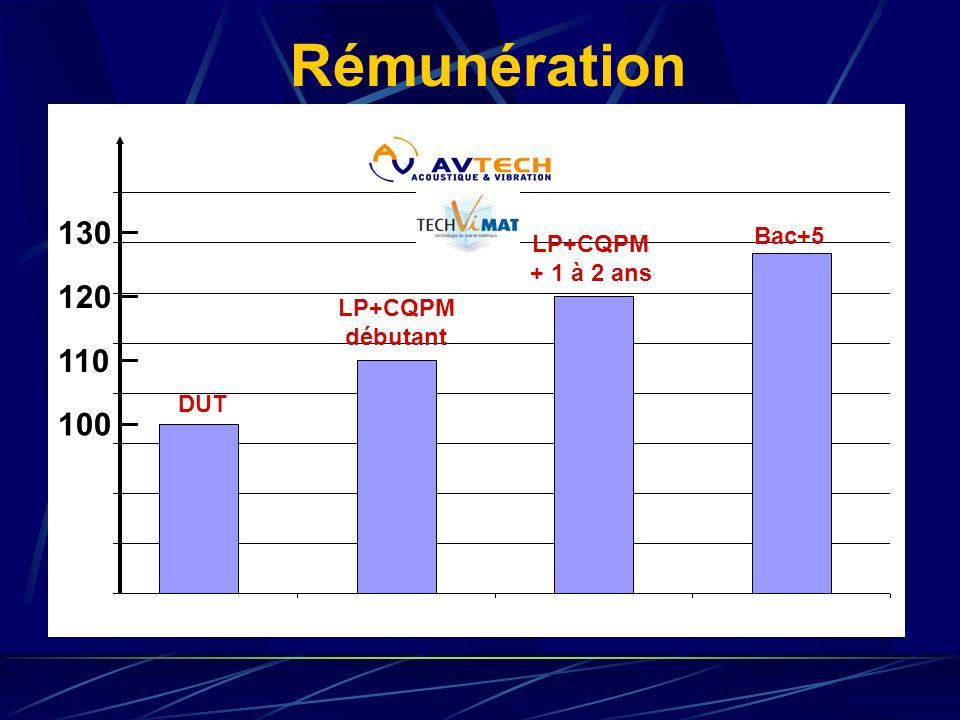 Rémunération 100 110 120 130 DUT Bac+5 LP+CQPM débutant LP+CQPM + 1 à 2 ans