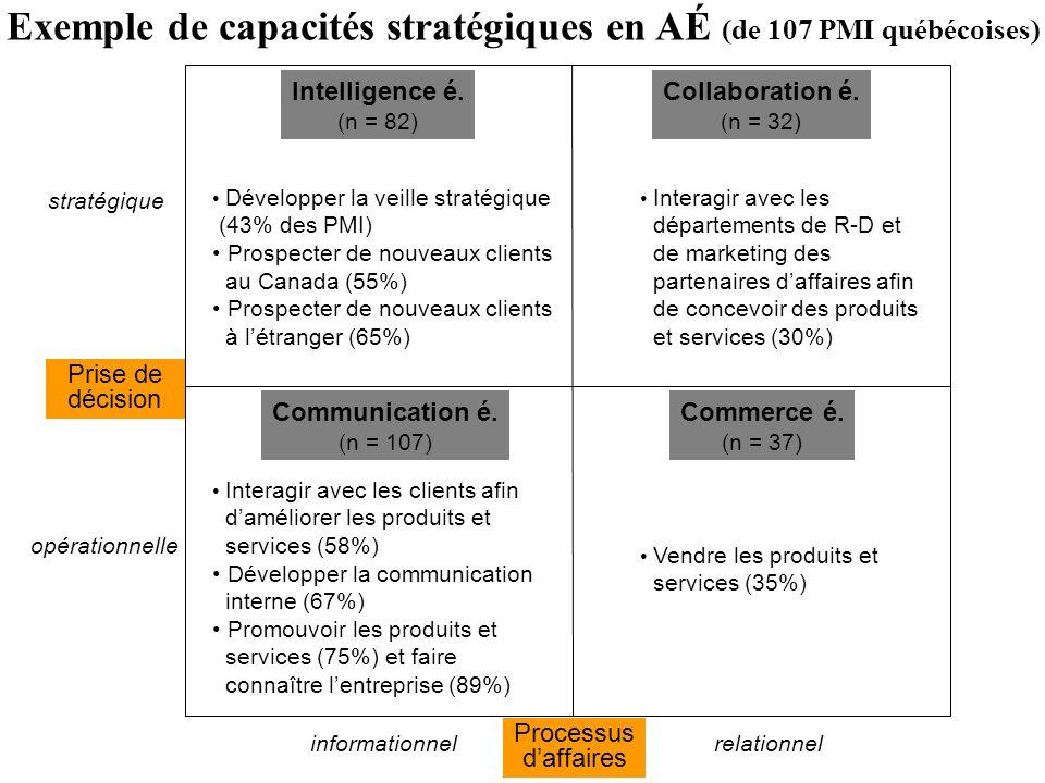 Intelligence é. (n = 82) Collaboration é. (n = 32) Commerce é. (n = 37) Communication é. (n = 107) Interagir avec les départements de R-D et de market