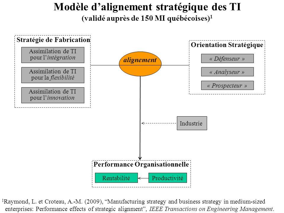 Productivité Performance Organisationnelle Industrie alignement « Défenseur » « Analyseur » « Prospecteur » Orientation Stratégique Rentabilité Modèle