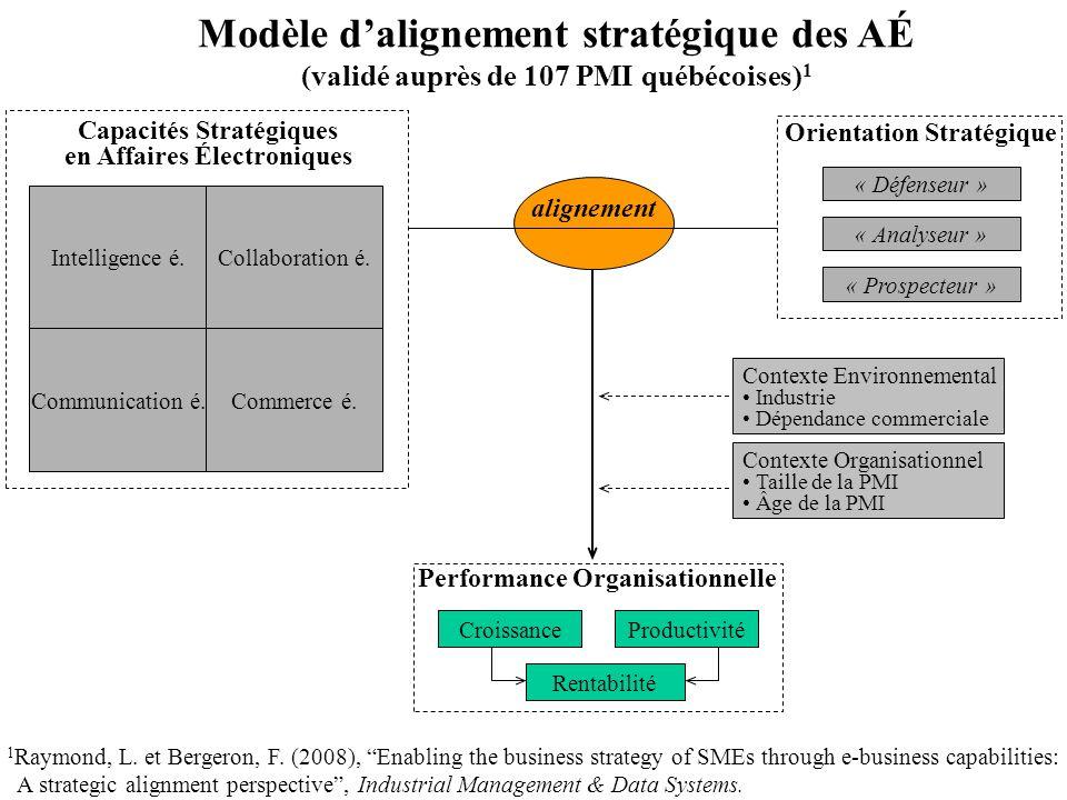 CroissanceProductivité Performance Organisationnelle Contexte Environnemental Industrie Dépendance commerciale alignement « Défenseur » « Analyseur »