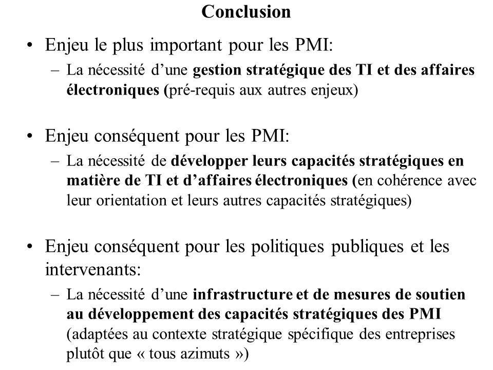 Conclusion Enjeu le plus important pour les PMI: –La nécessité dune gestion stratégique des TI et des affaires électroniques (pré-requis aux autres en