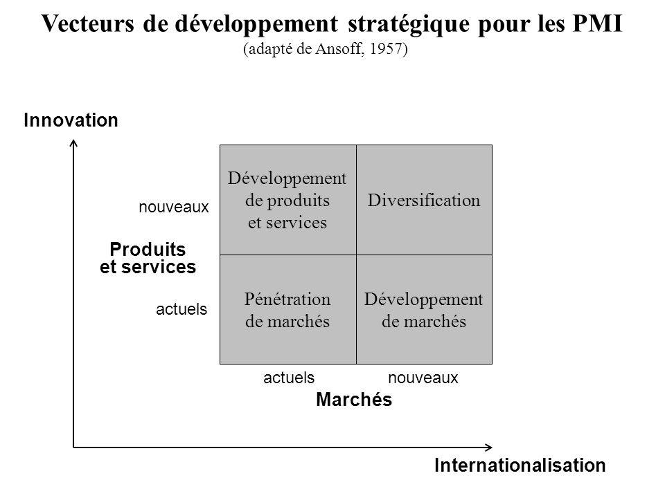 actuelsnouveaux actuels Marchés Produits et services (adapté de Ansoff, 1957) Vecteurs de développement stratégique pour les PMI Diversification Dével