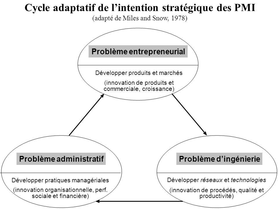 Problème administratifProblème dingénierie Problème entrepreneurial Développer produits et marchés (innovation de produits et commerciale, croissance)