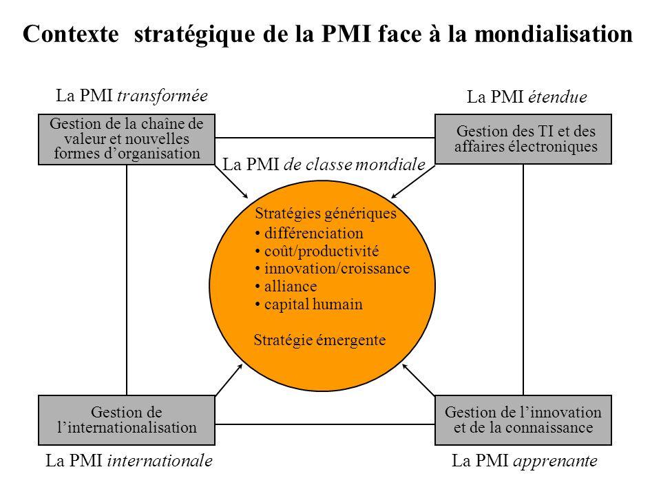 Performance de la PMI Taille de la PMI Age de la PMI Secteur industriel Dépendance commerciale Région/Pays Capacités stratégiques des PMI des RH Développement de réseaux TI et affaires électroniques Développement de marchés Capacités stratégiques de la PMI Développement de produits configuration stratégique Développement intention stratégique du dirigeant à base des « ressources » de la PMI approche « configurationnelle »