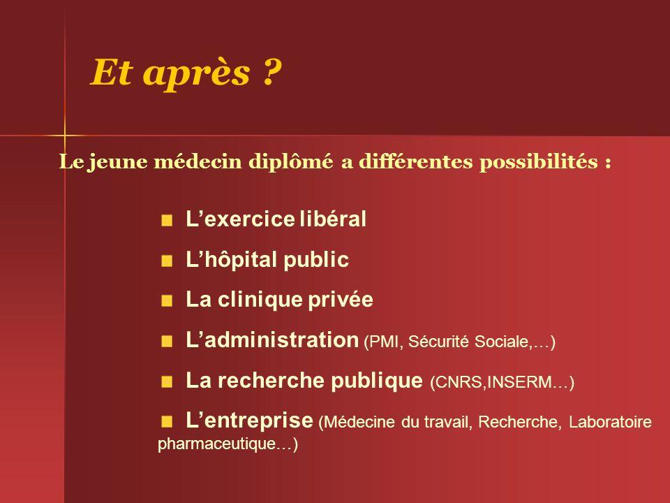 Et après ? Le jeune médecin diplômé a différentes possibilités : Lexercice libéral Lhôpital public La clinique privée Ladministration (PMI, Sécurité S