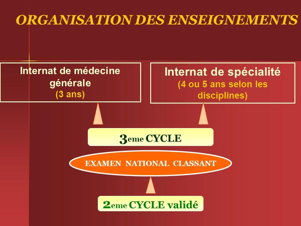 ORGANISATION DES ENSEIGNEMENTS 2 eme CYCLE validé Internat de spécialité (4 ou 5 ans selon les disciplines) 3 eme CYCLE EXAMEN NATIONAL CLASSANT Inter
