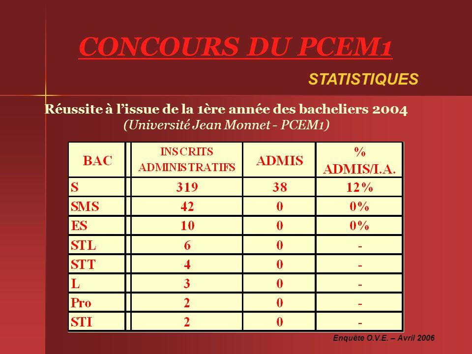 STATISTIQUES Réussite à lissue de la 1ère année des bacheliers 2004 (Université Jean Monnet - PCEM1) Enquête O.V.E. – Avril 2006 CONCOURS DU PCEM1