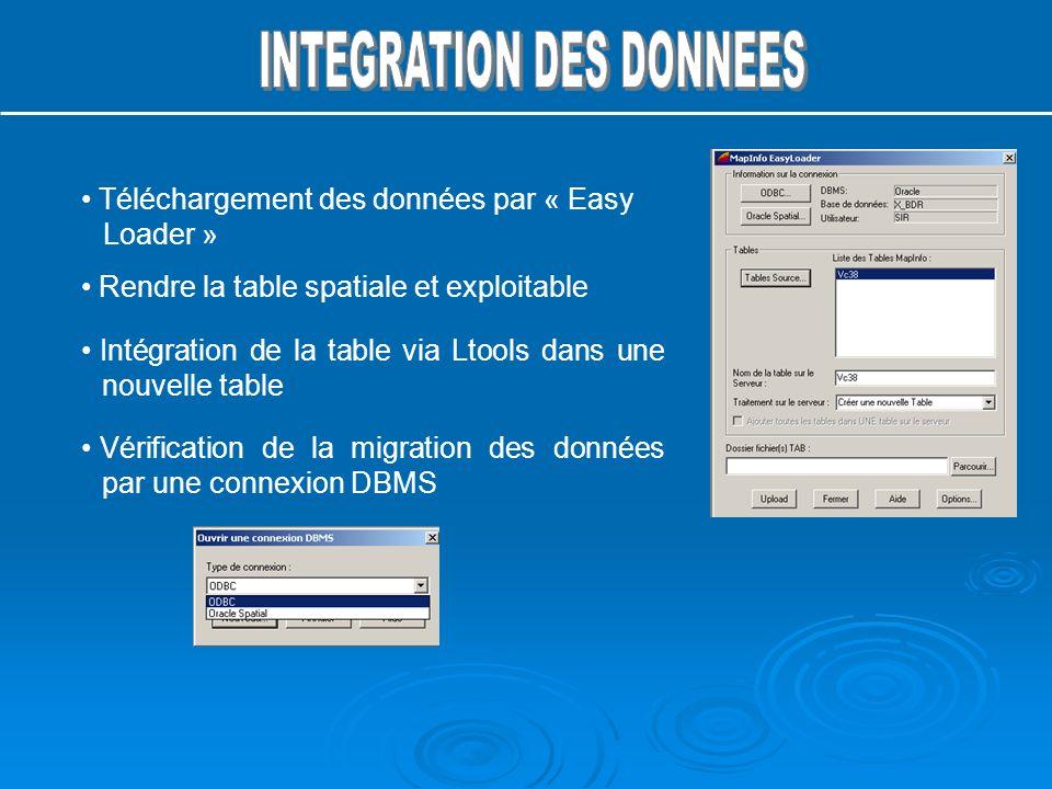 Rendre la table spatiale et exploitable Intégration de la table via Ltools dans une nouvelle table Vérification de la migration des données par une co