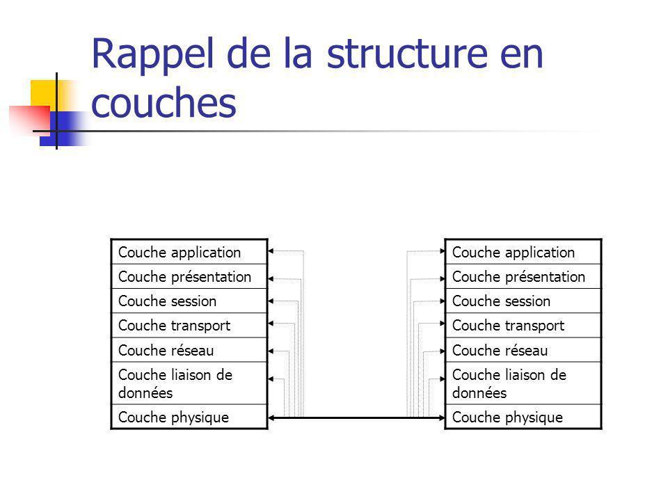 Rappel de la structure en couches Couche application Couche présentation Couche session Couche transport Couche réseau Couche liaison de données Couch
