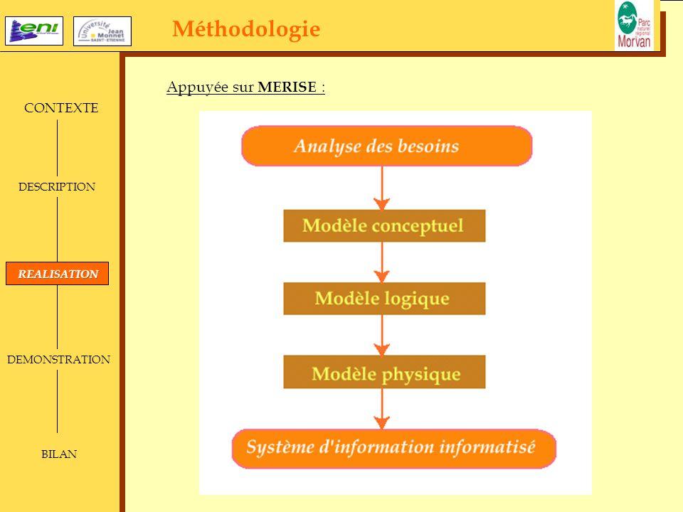 Méthodologie CONTEXTE DESCRIPTION DEMONSTRATION BILAN Appuyée sur MERISE :