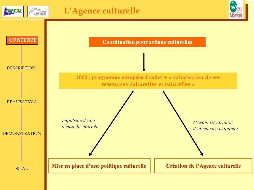 LAgence culturelle DESCRIPTION REALISATION DEMONSTRATION BILAN Coordination pour actions culturelles Création dun outil dexcellence culturelle Impulsi