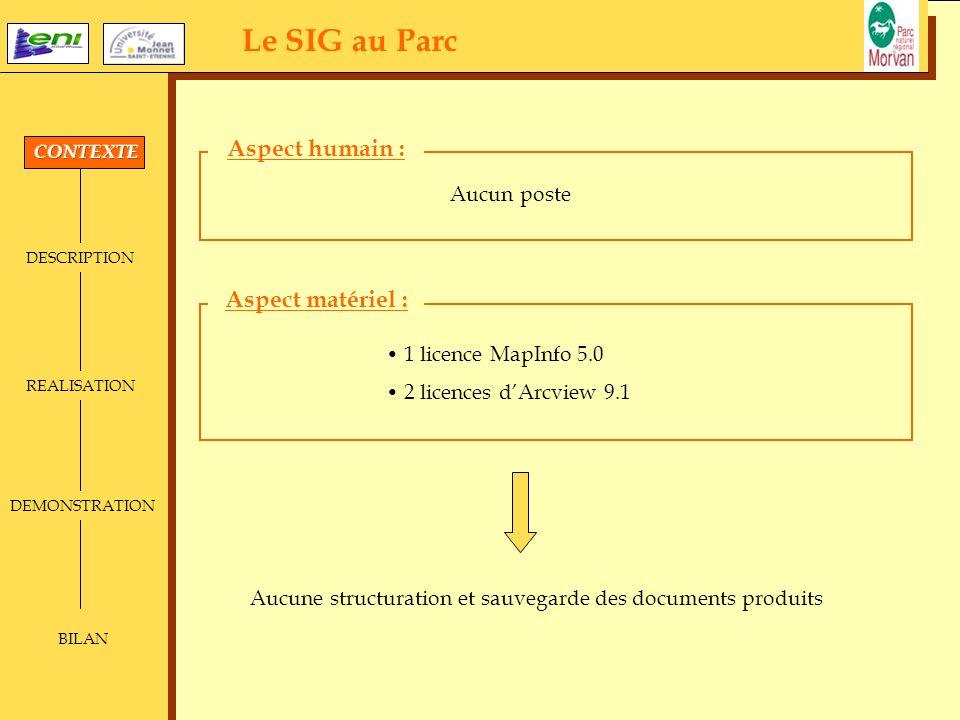 Le SIG au Parc DESCRIPTION REALISATION DEMONSTRATION BILAN Aucun poste 1 licence MapInfo 5.0 2 licences dArcview 9.1 Aucune structuration et sauvegard