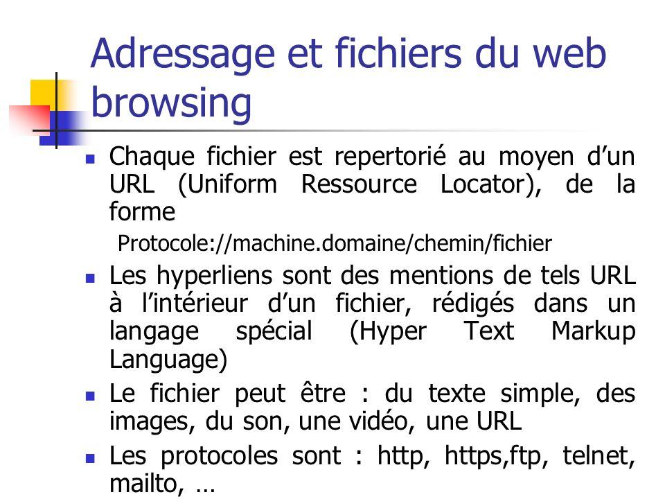 Adressage et fichiers du web browsing Chaque fichier est repertorié au moyen dun URL (Uniform Ressource Locator), de la forme Protocole://machine.domaine/chemin/fichier Les hyperliens sont des mentions de tels URL à lintérieur dun fichier, rédigés dans un langage spécial (Hyper Text Markup Language) Le fichier peut être : du texte simple, des images, du son, une vidéo, une URL Les protocoles sont : http, https,ftp, telnet, mailto, …