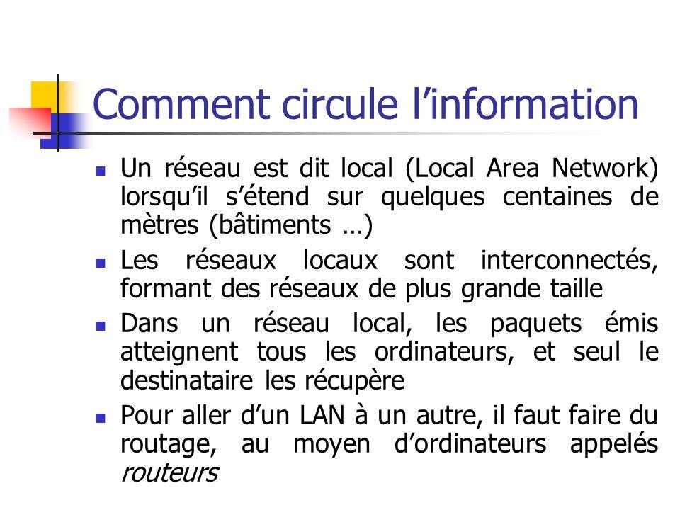 Comment circule linformation Un réseau est dit local (Local Area Network) lorsquil sétend sur quelques centaines de mètres (bâtiments …) Les réseaux locaux sont interconnectés, formant des réseaux de plus grande taille Dans un réseau local, les paquets émis atteignent tous les ordinateurs, et seul le destinataire les récupère Pour aller dun LAN à un autre, il faut faire du routage, au moyen dordinateurs appelés routeurs