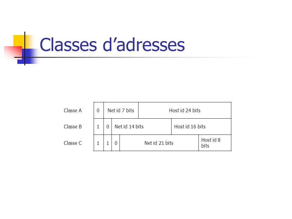 Classes dadresses Classe A0Net id 7 bitsHost id 24 bits Classe B10Net id 14 bitsHost id 16 bits Classe C110Net id 21 bits Host id 8 bits