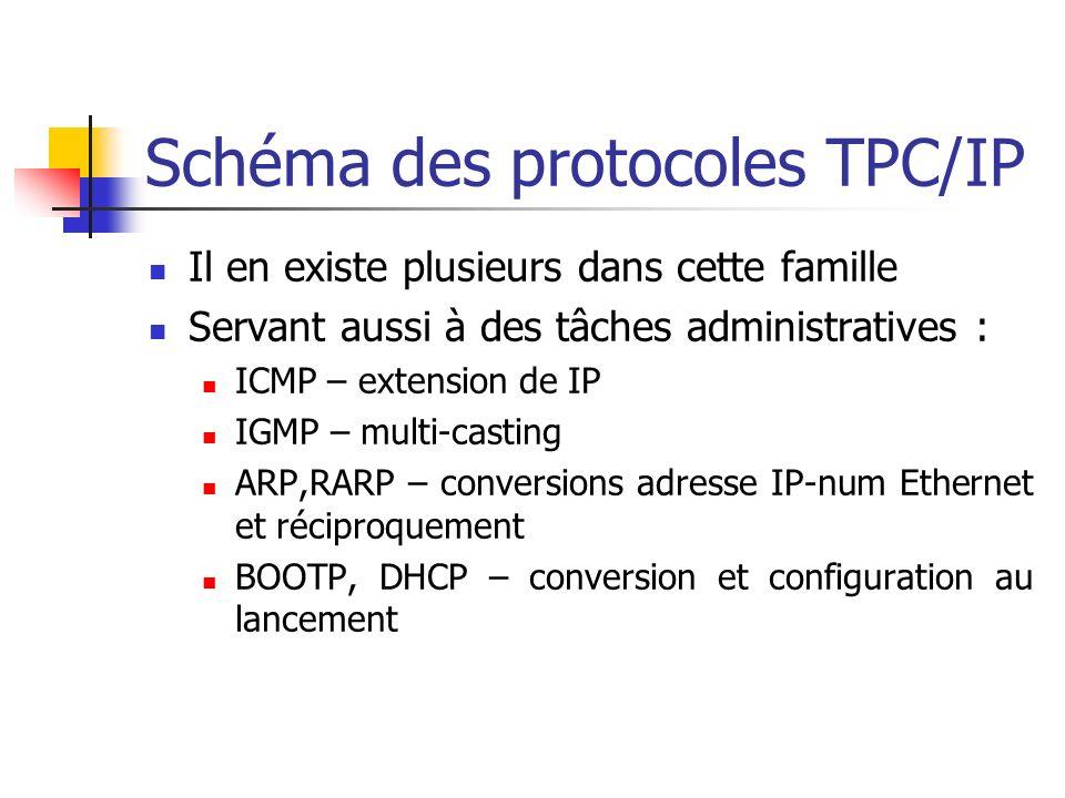 Schéma des protocoles TPC/IP Il en existe plusieurs dans cette famille Servant aussi à des tâches administratives : ICMP – extension de IP IGMP – multi-casting ARP,RARP – conversions adresse IP-num Ethernet et réciproquement BOOTP, DHCP – conversion et configuration au lancement