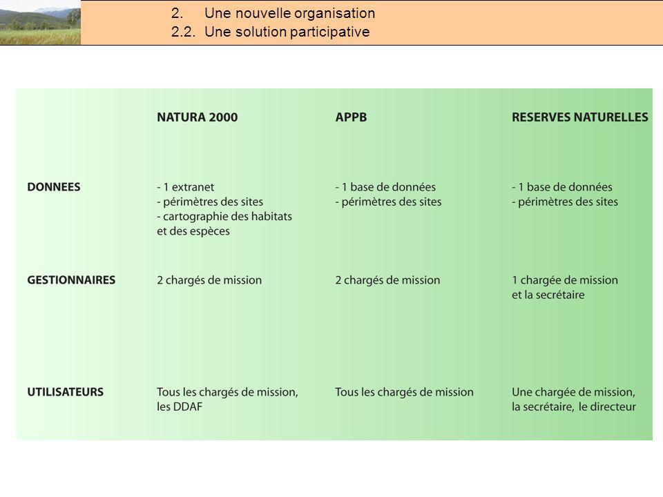Des problèmes rencontrés sur le terrain 2.2. Une solution participative 2.
