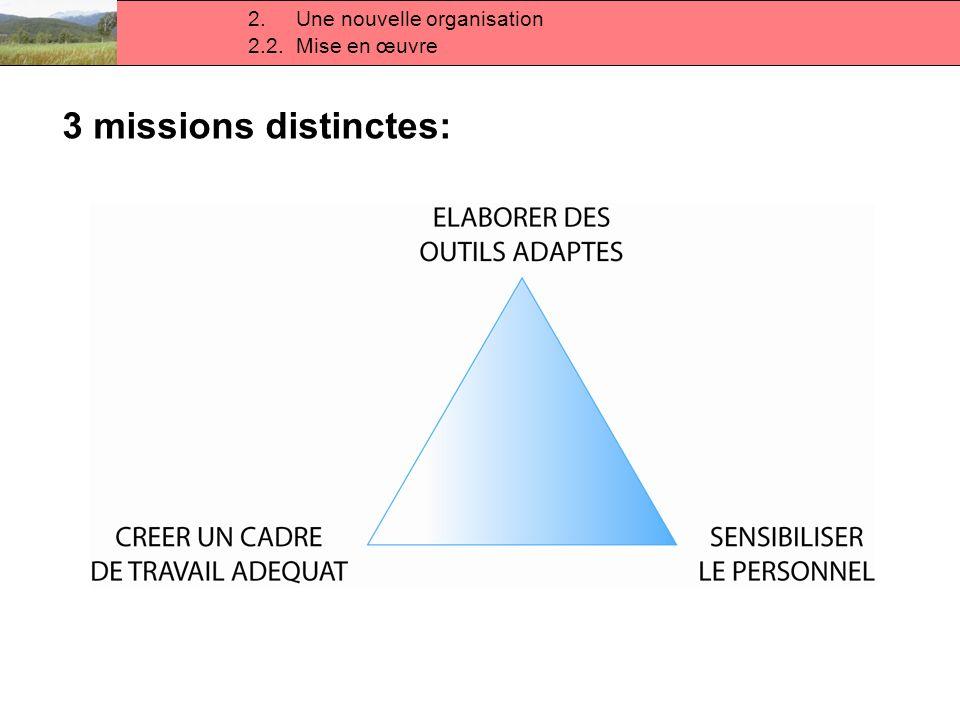 Des problèmes rencontrés sur le terrain 2.2. Mise en œuvre 2.