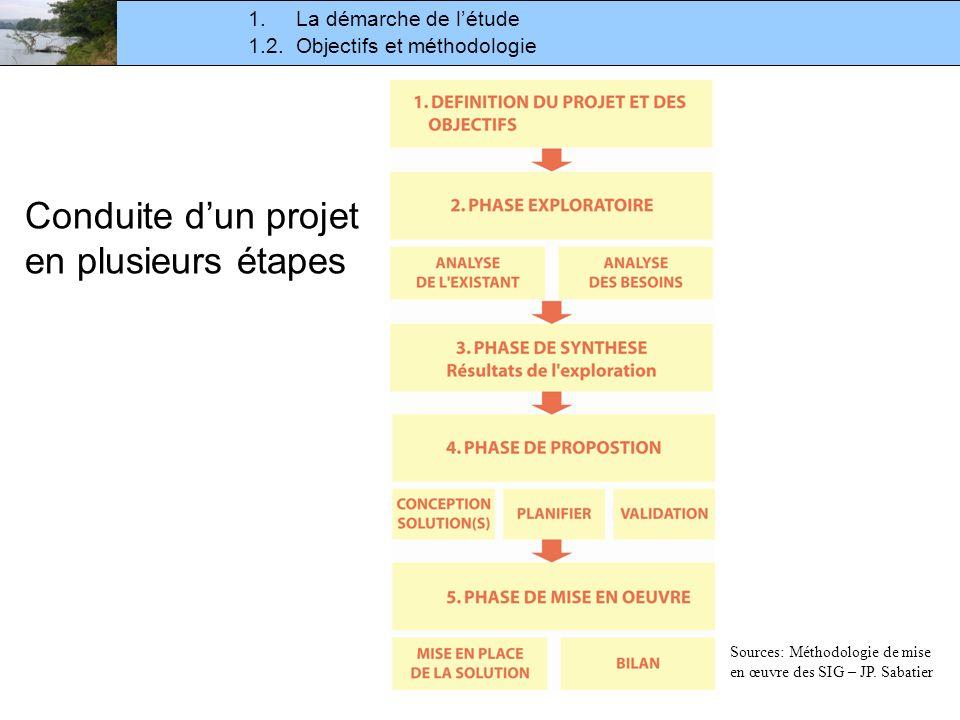 1.2. Objectifs et méthodologie 1.La démarche de létude Conduite dun projet en plusieurs étapes Sources: Méthodologie de mise en œuvre des SIG – JP. Sa