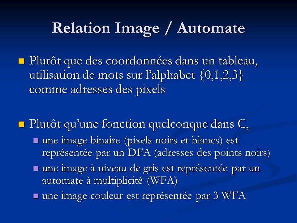 Relation Image / Automate Plutôt que des coordonnées dans un tableau, utilisation de mots sur lalphabet {0,1,2,3} comme adresses des pixels Plutôt que des coordonnées dans un tableau, utilisation de mots sur lalphabet {0,1,2,3} comme adresses des pixels Plutôt quune fonction quelconque dans C, Plutôt quune fonction quelconque dans C, une image binaire (pixels noirs et blancs) est représentée par un DFA (adresses des points noirs) une image binaire (pixels noirs et blancs) est représentée par un DFA (adresses des points noirs) une image à niveau de gris est représentée par un automate à multiplicité (WFA) une image à niveau de gris est représentée par un automate à multiplicité (WFA) une image couleur est représentée par 3 WFA une image couleur est représentée par 3 WFA