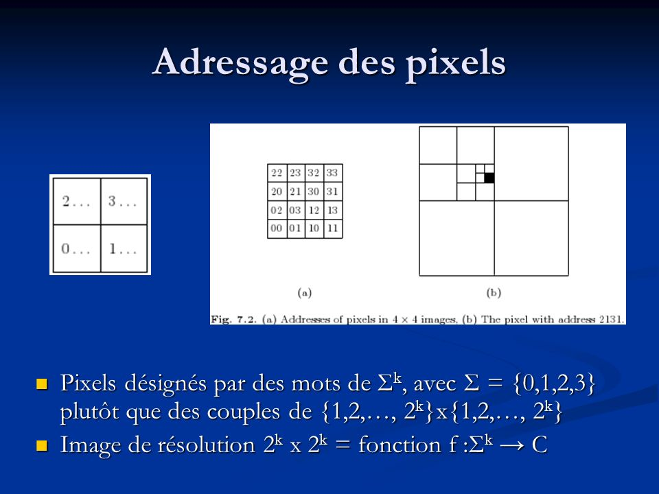 Adressage des pixels Pixels désignés par des mots de Σ k, avec Σ = {0,1,2,3} plutôt que des couples de {1,2,…, 2 k }x{1,2,…, 2 k } Image de résolution 2 k x 2 k = fonction f :Σ k C