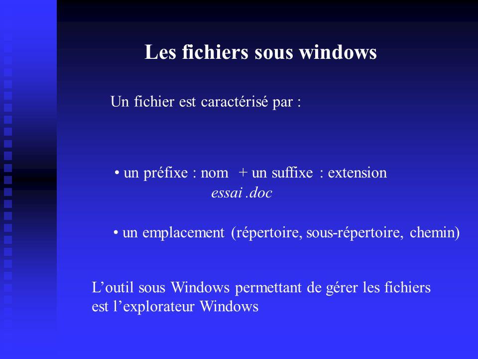 Gestion des fenêtres Menu Système DéplacerRéduire Restaurer Fermer Barre de défilement