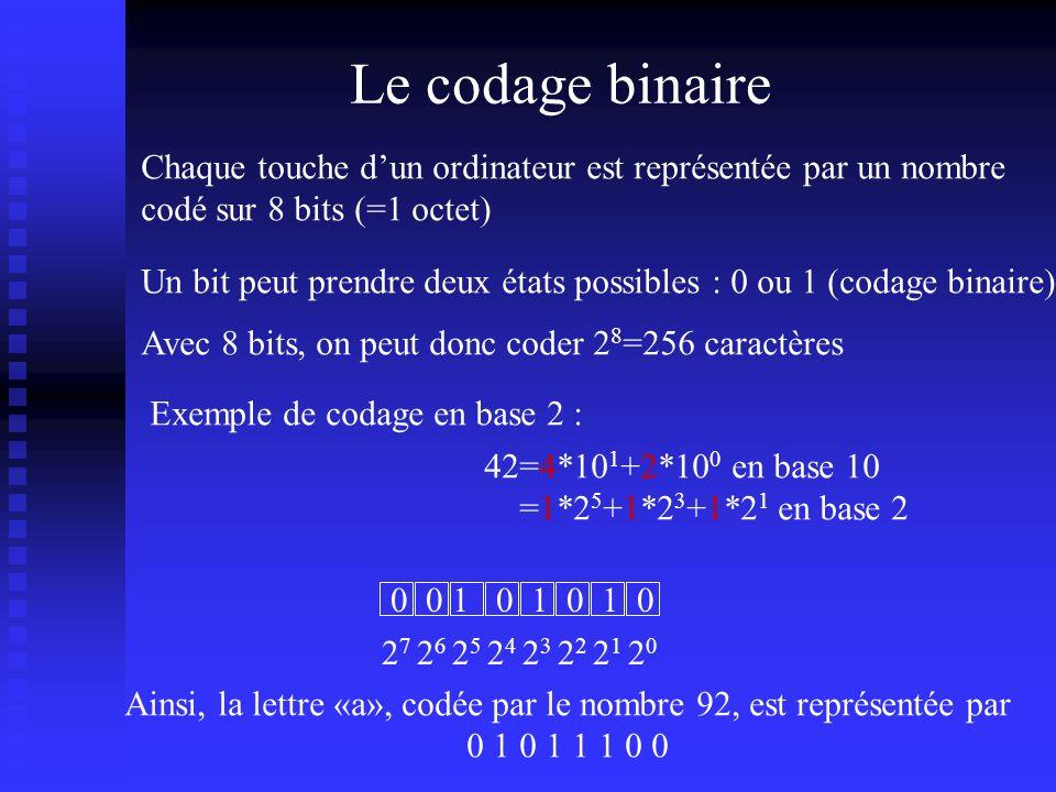 Le codage binaire Chaque touche dun ordinateur est représentée par un nombre codé sur 8 bits (=1 octet) Un bit peut prendre deux états possibles : 0 ou 1 (codage binaire) Avec 8 bits, on peut donc coder 2 8 =256 caractères Exemple de codage en base 2 : 42=4*10 1 +2*10 0 en base 10 =1*2 5 +1*2 3 +1*2 1 en base 2 2020 21212 2323 2424 2525 2626 2727 11100000 Ainsi, la lettre «a», codée par le nombre 92, est représentée par 0 1 0 1 1 1 0 0