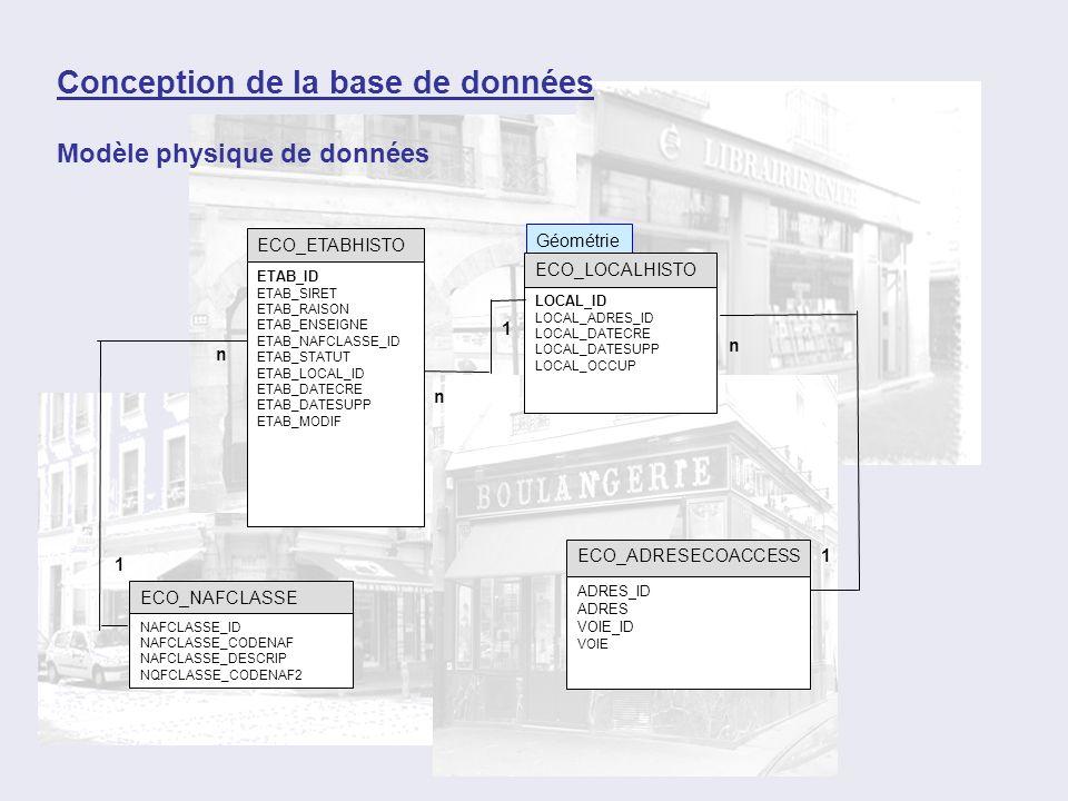 Modèle physique de données Géométrie ECO_ETABHISTO ETAB_ID ETAB_SIRET ETAB_RAISON ETAB_ENSEIGNE ETAB_NAFCLASSE_ID ETAB_STATUT ETAB_LOCAL_ID ETAB_DATEC