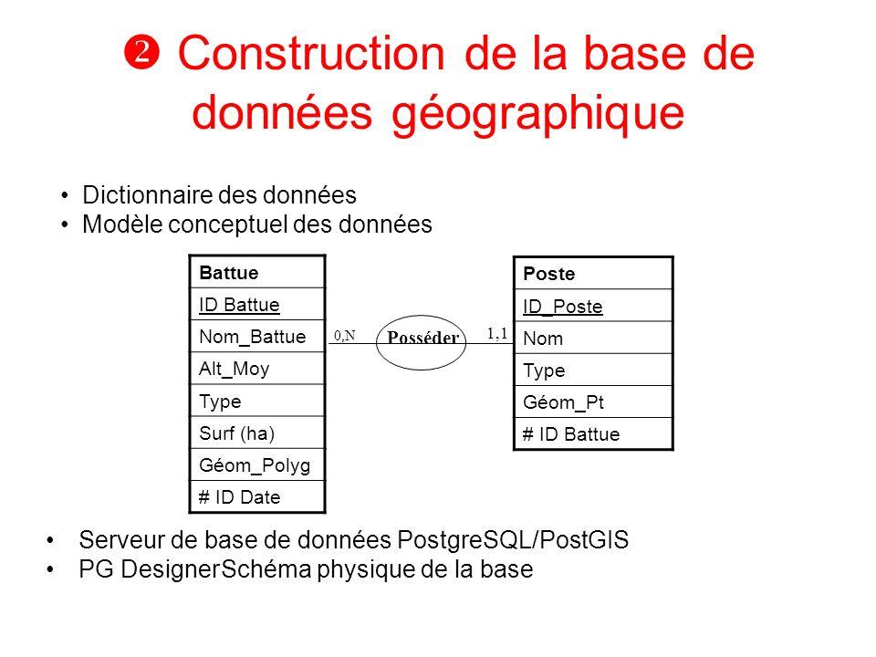 Posséder Construction de la base de données géographique Serveur de base de données PostgreSQL/PostGIS PG DesignerSchéma physique de la base Battue ID