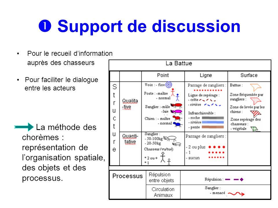 La méthode des chorèmes : représentation de lorganisation spatiale, des objets et des processus. La Battue Support de discussion Pour le recueil dinfo
